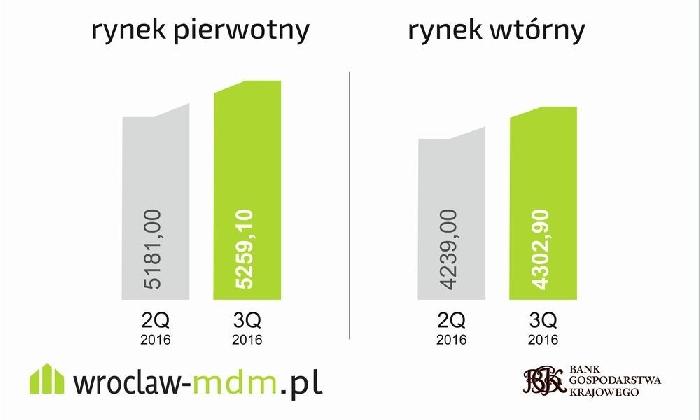 We Wrocławiu limity MdM w IV kwartale 2016 do góry